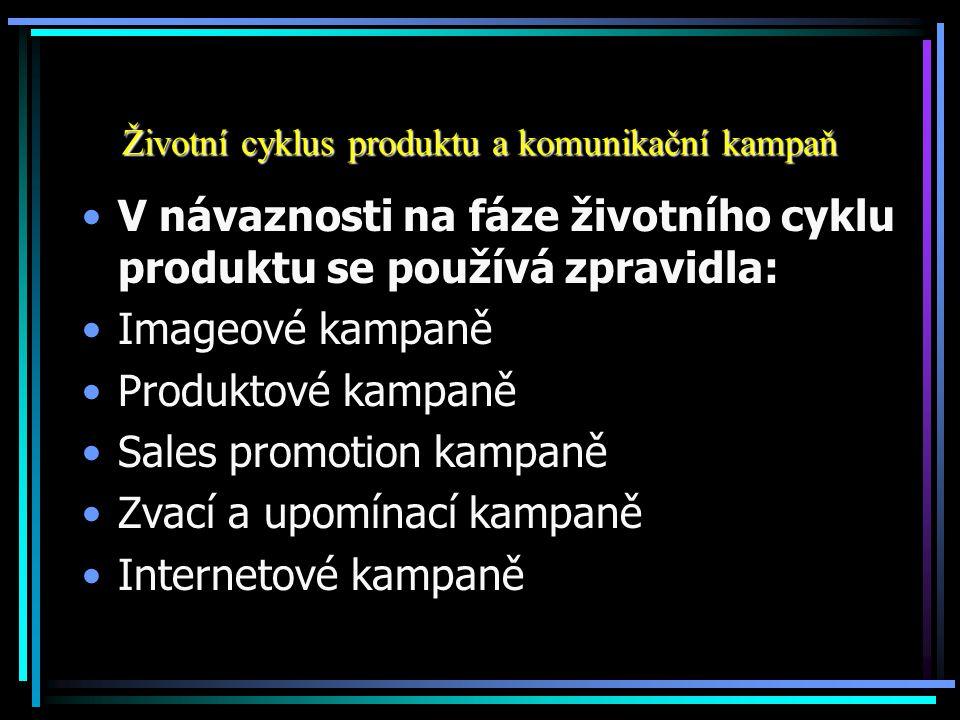 Životní cyklus produktu a komunikační kampaň V návaznosti na fáze životního cyklu produktu se používá zpravidla: Imageové kampaně Produktové kampaně S