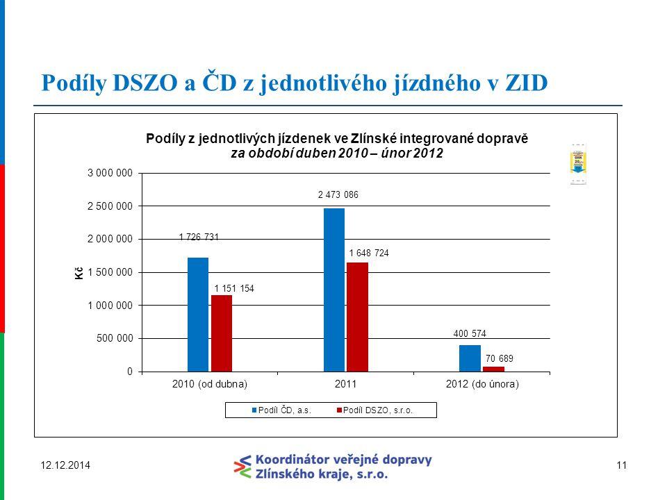 Podíly DSZO a ČD z jednotlivého jízdného v ZID 1112.12.2014