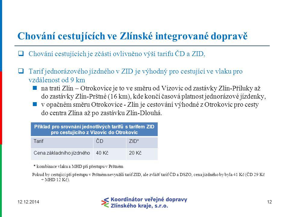 Chování cestujících ve Zlínské integrované dopravě  Chování cestujících je zčásti ovlivněno výší tarifu ČD a ZID,  Tarif jednorázového jízdného v ZI