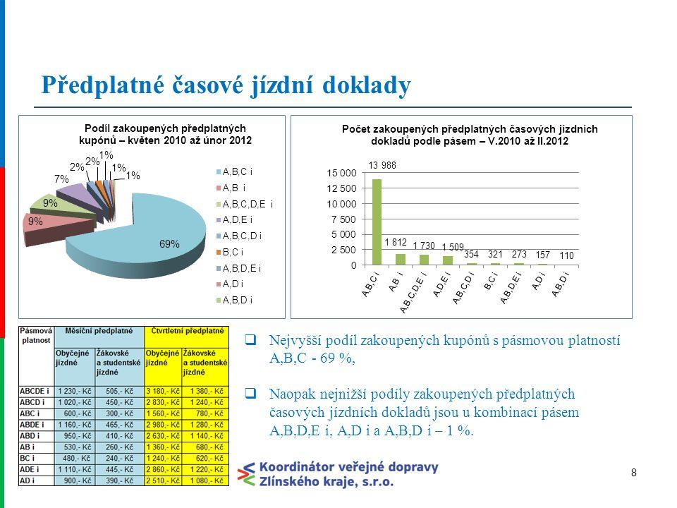 Podíly DSZO a ČD z časových kupónů v ZID 912.12.2014 Od 2012 - zvýšení podílu z předplatných časových kupónů ve prospěch DSZO