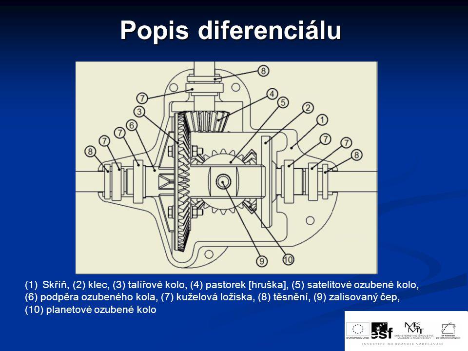 Popis diferenciálu (1)Skříň, (2) klec, (3) talířové kolo, (4) pastorek [hruška], (5) satelitové ozubené kolo, (6) podpěra ozubeného kola, (7) kuželová
