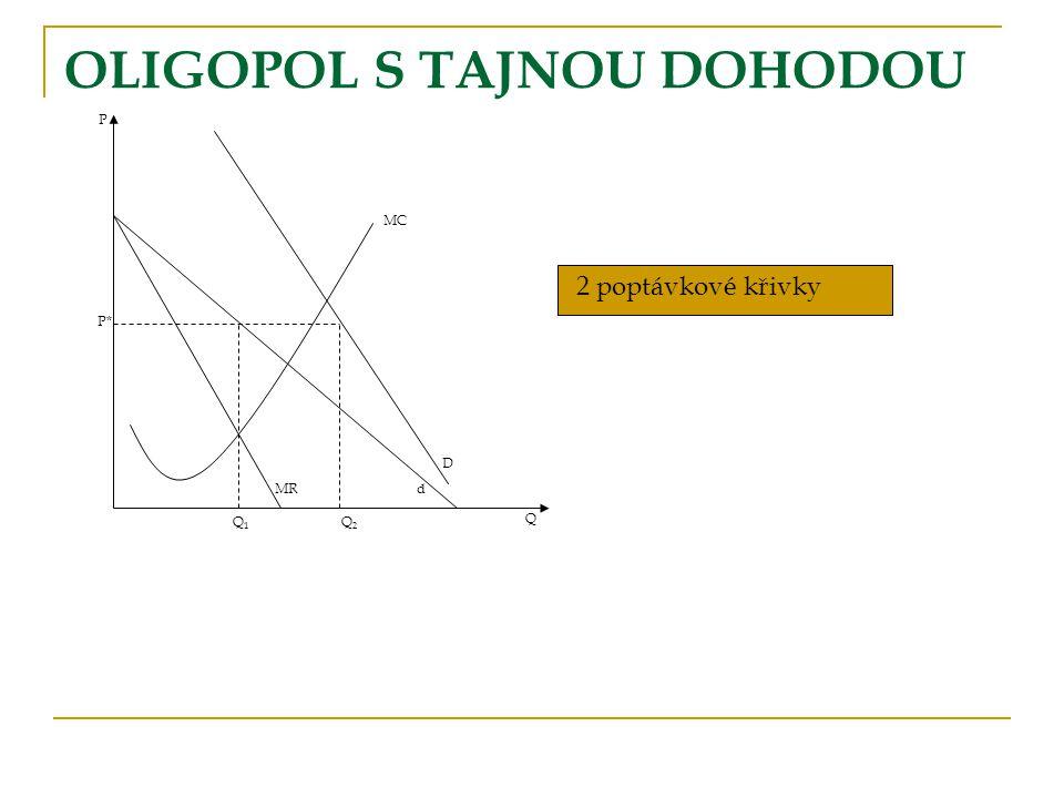 OLIGOPOL S TAJNOU DOHODOU P P* MC D dMR Q2Q2 Q1Q1 Q 2 poptávkové křivky