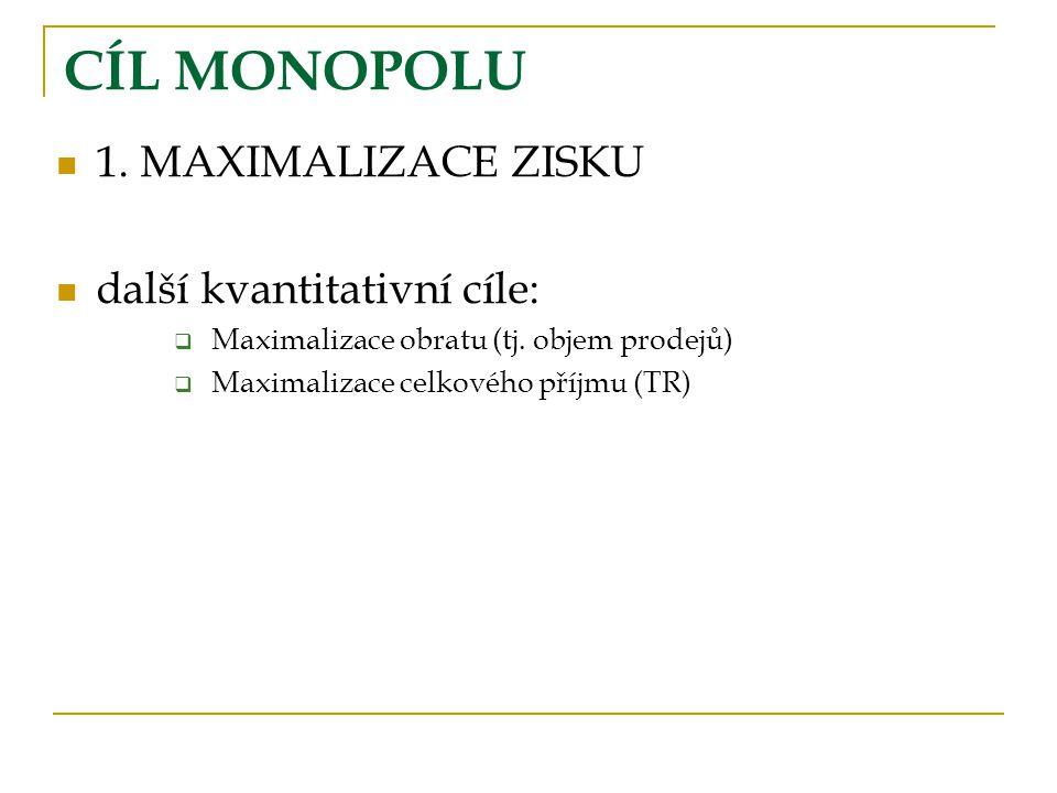 CÍL MONOPOLU 1.MAXIMALIZACE ZISKU další kvantitativní cíle:  Maximalizace obratu (tj.