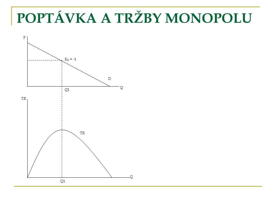 POPTÁVKA A TRŽBY MONOPOLU P ¨Q Q TR Q1 TR E D = -1 D