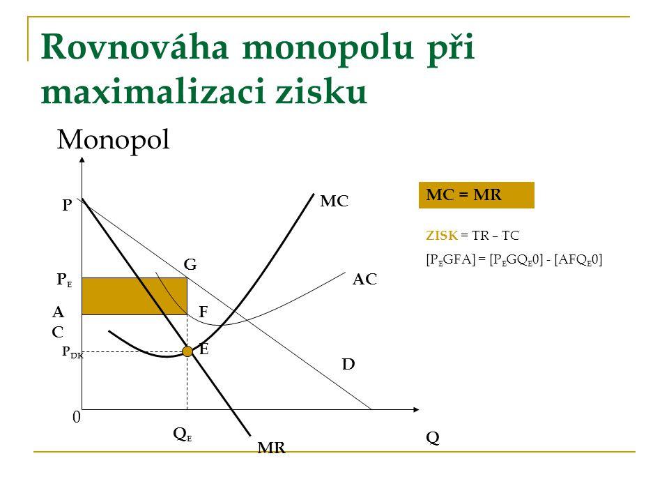Rovnováha monopolu při maximalizaci zisku Monopol Q MR AC MC G E F P PEPE ACAC QEQE MC = MR D P DK ZISK = TR – TC [P E GFA] = [P E GQ E 0] - [AFQ E 0] 0