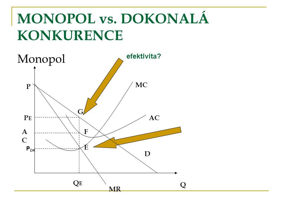 Monopol MONOPOL vs. DOKONALÁ KONKURENCE Q MR AC MC G E F P PEPE ACAC QEQE D P DK efektivita?