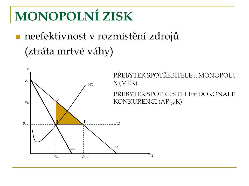 ALTERNATIVNÍ CÍLE MONOPOLU MC P AC D P1P1 Q MR P3P3 P2P2 Q1Q1 Q2Q2 Q3Q3 1.MAXIMALIZACE ZISKU MC = MR 2.MAXIMALIZACE CELKOVÝCH PŘÍJMŮ MR = 0 3.MAXIMALIZACE OBRATU AC = P