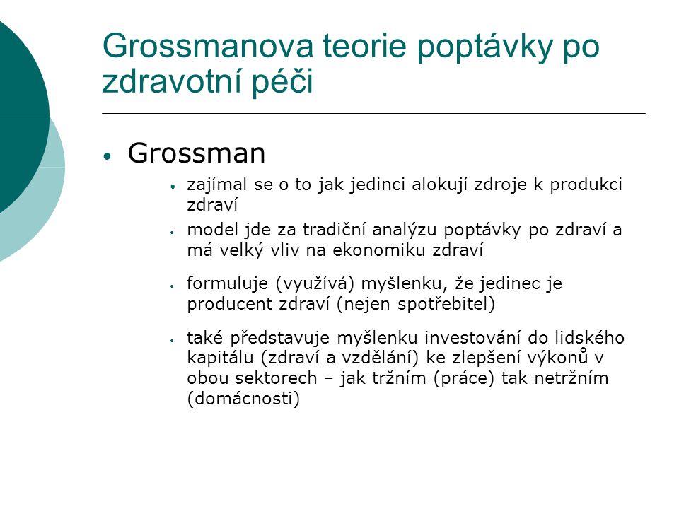 Grossmanova teorie poptávky po zdravotní péči Grossman zajímal se o to jak jedinci alokují zdroje k produkci zdraví model jde za tradiční analýzu popt