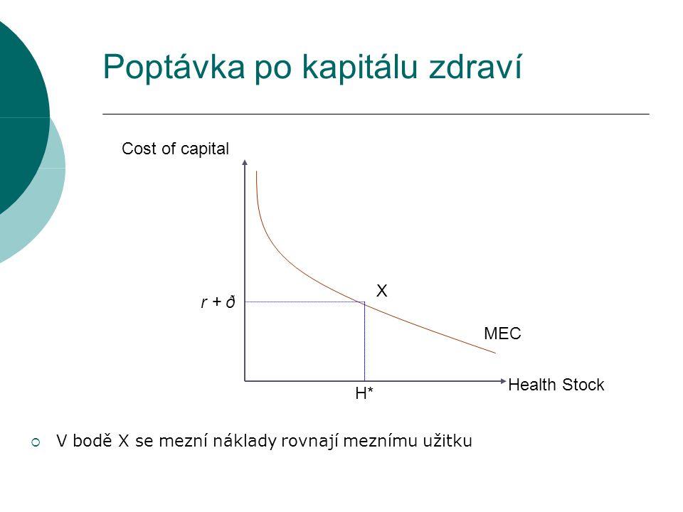 Poptávka po kapitálu zdraví Cost of capital MEC Health Stock X r + ð H*  V bodě X se mezní náklady rovnají meznímu užitku
