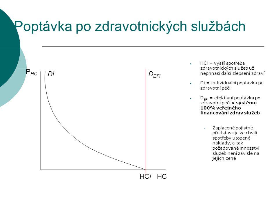 Poptávka po zdravotnických službách HCiHC P HC Di HCi = vyšší spotřeba zdravotnických služeb už nepřináší další zlepšení zdraví Di = individuální popt