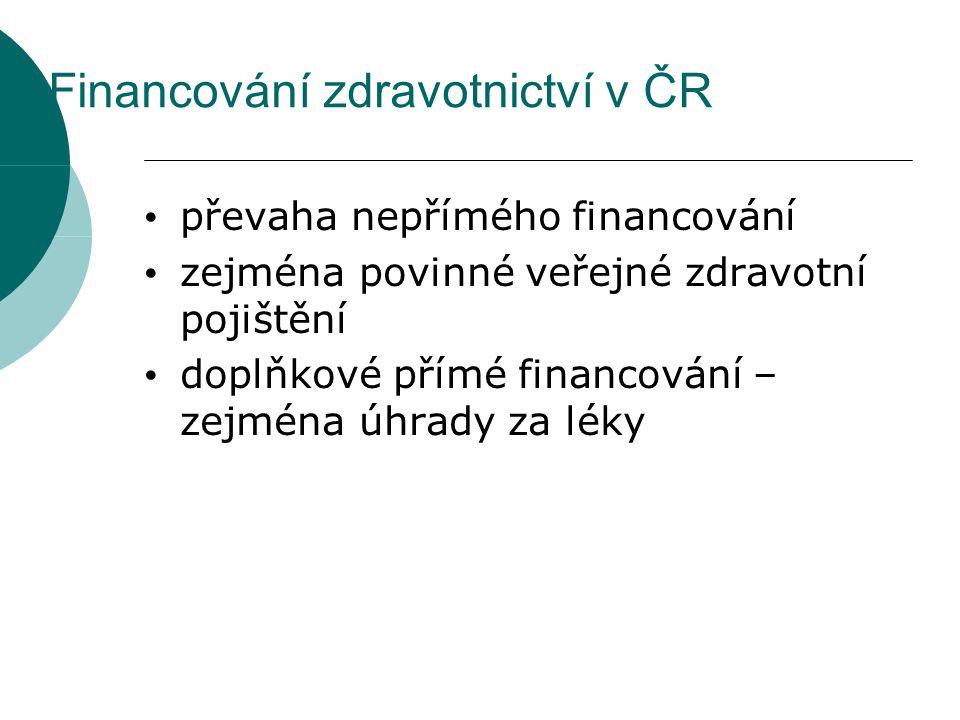 Financování zdravotnictví v ČR převaha nepřímého financování zejména povinné veřejné zdravotní pojištění doplňkové přímé financování – zejména úhrady
