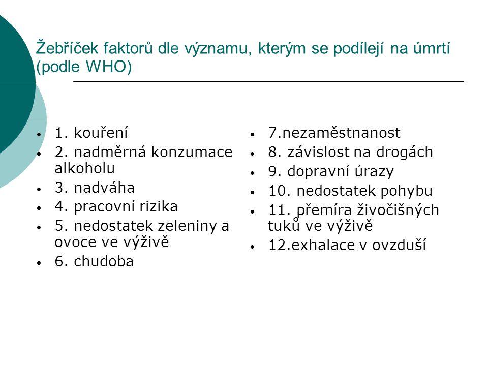 Žebříček faktorů dle významu, kterým se podílejí na úmrtí (podle WHO) 1. kouření 2. nadměrná konzumace alkoholu 3. nadváha 4. pracovní rizika 5. nedos