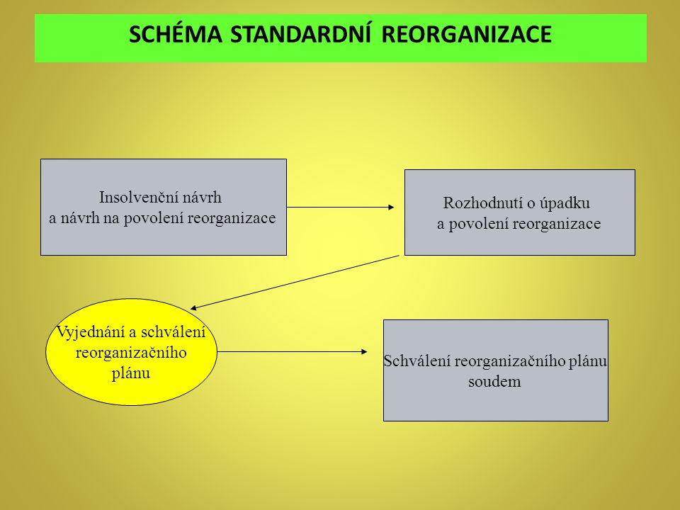 SCHÉMA STANDARDNÍ REORGANIZACE Insolvenční návrh a návrh na povolení reorganizace Rozhodnutí o úpadku a povolení reorganizace Vyjednání a schválení re