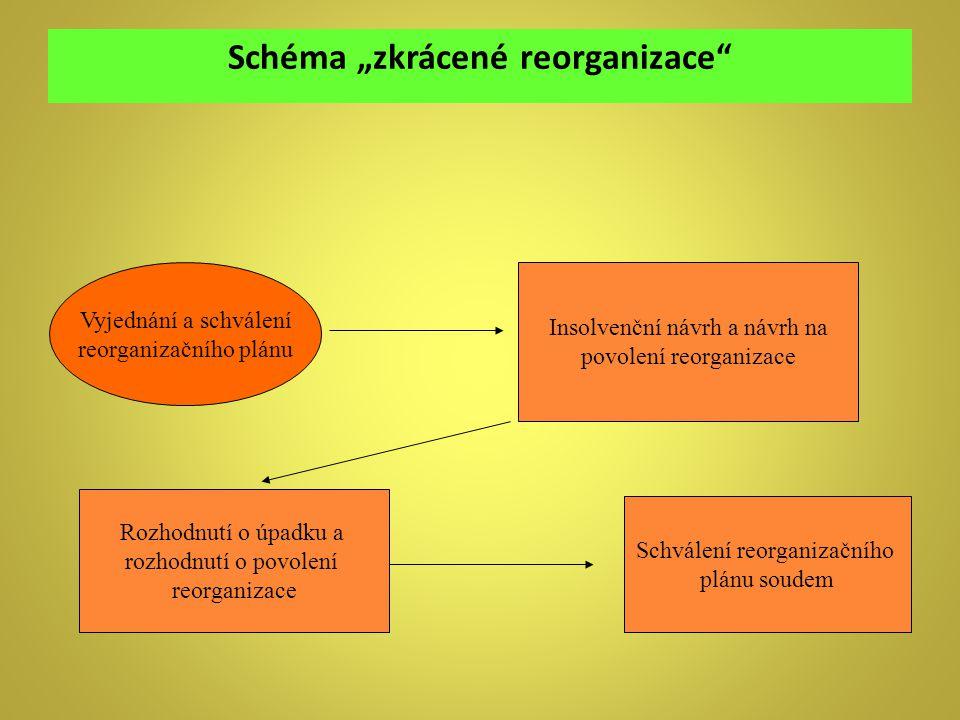 """Schéma """"zkrácené reorganizace"""" Vyjednání a schválení reorganizačního plánu Insolvenční návrh a návrh na povolení reorganizace Rozhodnutí o úpadku a ro"""