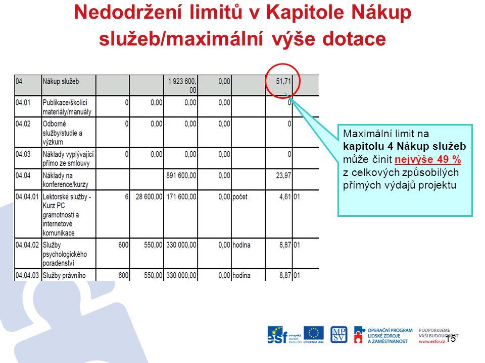 15 Nedodržení limitů v Kapitole Nákup služeb/maximální výše dotace Maximální limit na kapitolu 4 Nákup služeb může činit nejvýše 49 % z celkových způsobilých přímých výdajů projektu