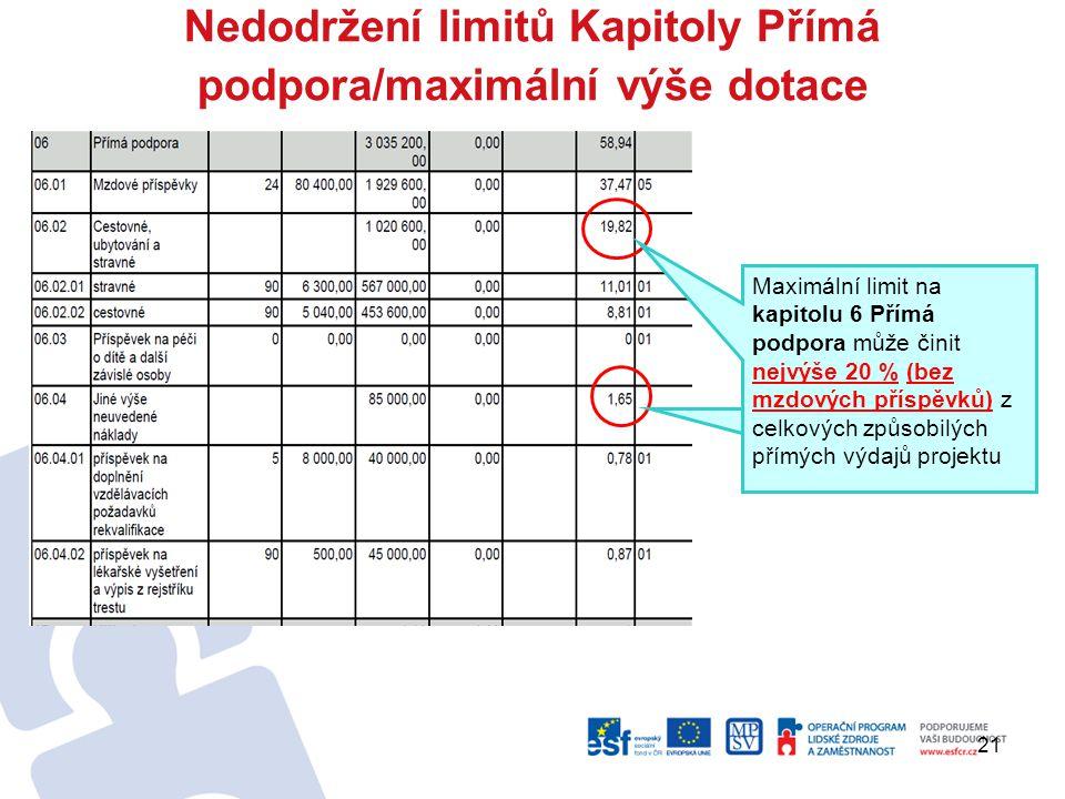 21 Nedodržení limitů Kapitoly Přímá podpora/maximální výše dotace Maximální limit na kapitolu 6 Přímá podpora může činit nejvýše 20 % (bez mzdových příspěvků) z celkových způsobilých přímých výdajů projektu