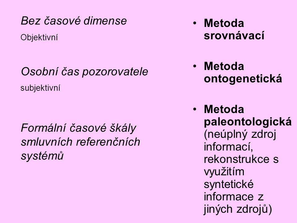 Metoda srovnávací Metoda ontogenetická Metoda paleontologická (neúplný zdroj informací, rekonstrukce s využitím syntetické informace z jiných zdrojů)