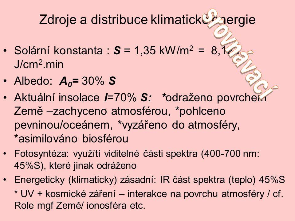 Zdroje a distribuce klimatické energie Solární konstanta : S = 1,35 kW/m 2 = 8,123 J/cm 2.min Albedo: A 0 = 30% S Aktuální insolace I=70% S: *odraženo