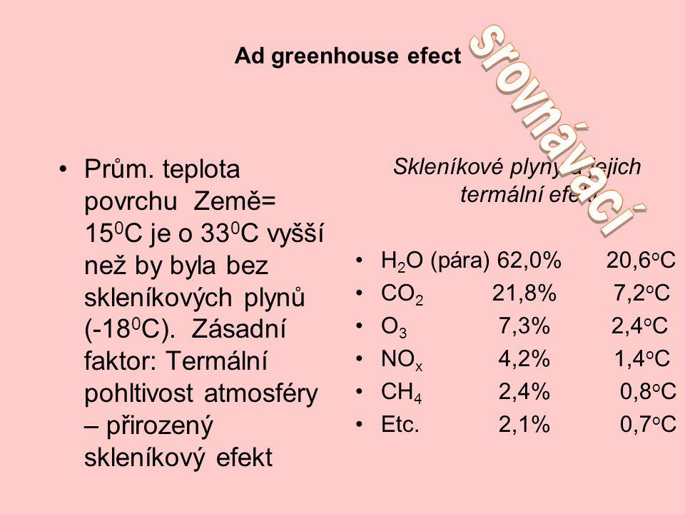 Ad greenhouse efect Skleníkové plyny a jejich termální efekt H 2 O (pára) 62,0% 20,6 o C CO 2 21,8% 7,2 o C O 3 7,3% 2,4 o C NO x 4,2% 1,4 o C CH 4 2,