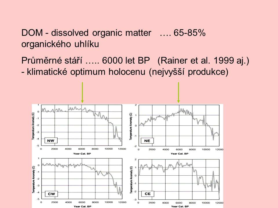 DOM - dissolved organic matter …. 65-85% organického uhlíku Průměrné stáří ….. 6000 let BP (Rainer et al. 1999 aj.) - klimatické optimum holocenu (nej