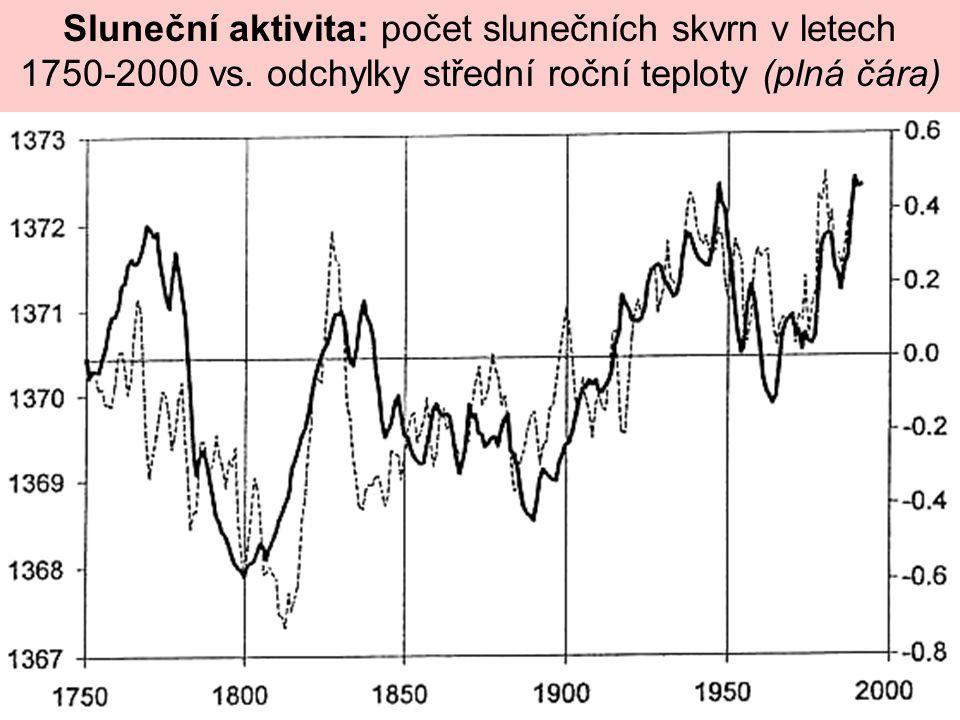 Sluneční aktivita: počet slunečních skvrn v letech 1750-2000 vs. odchylky střední roční teploty (plná čára)