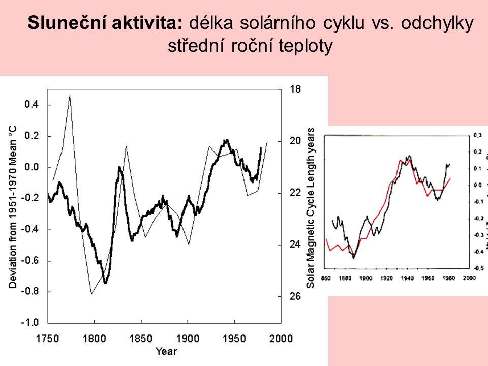 Sluneční aktivita: délka solárního cyklu vs. odchylky střední roční teploty
