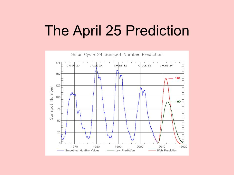 The April 25 Prediction