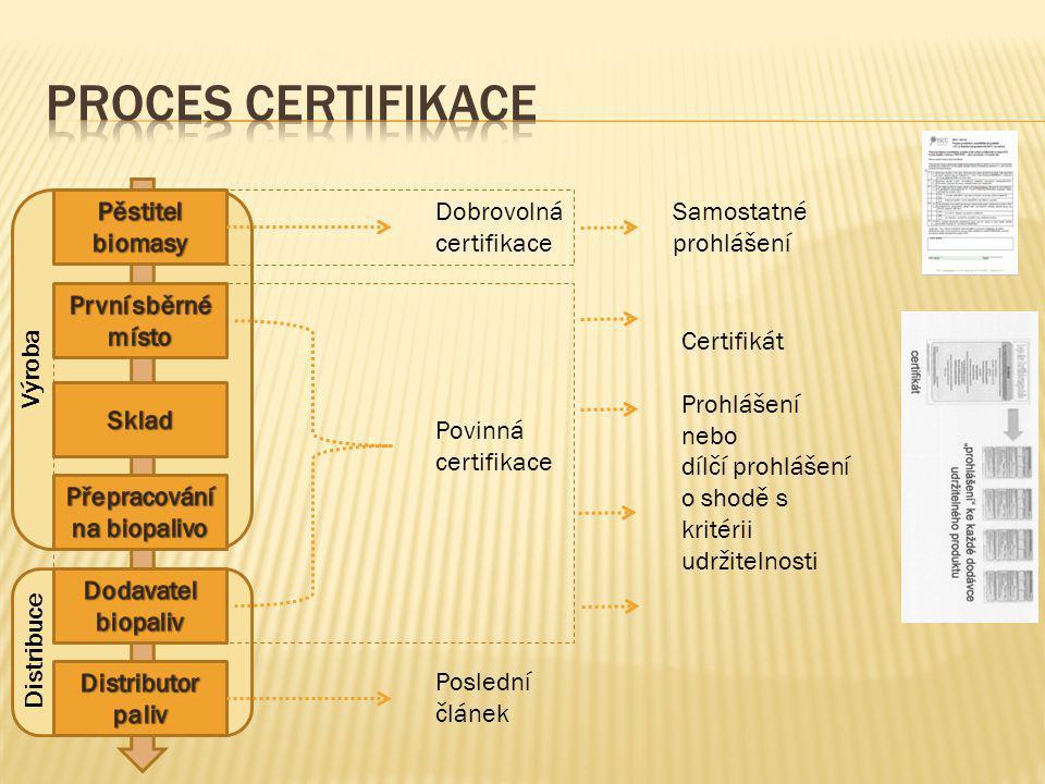 Dobrovolná certifikace Povinná certifikace Poslední článek Samostatné prohlášení Certifikát Prohlášení nebo dílčí prohlášení o shodě s kritérii udržit