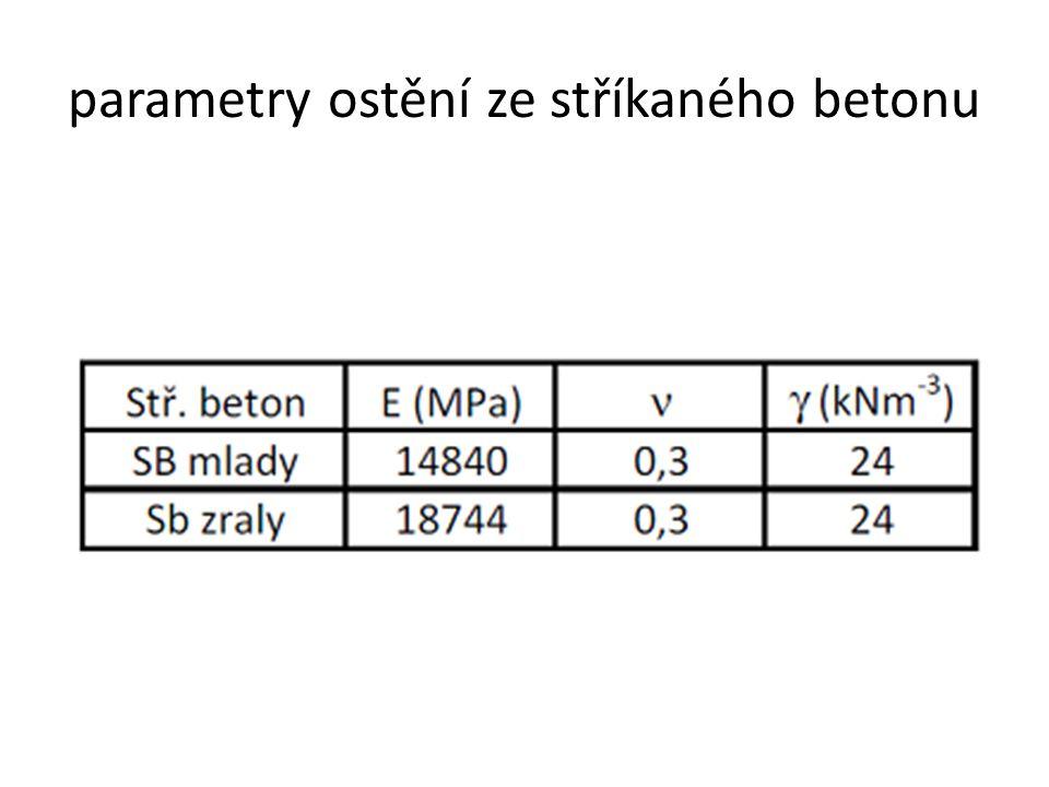 Parametry stříkaného betonu 1) v záhlaví model-property-attribute.