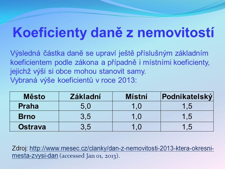 Koeficienty daně z nemovitostí MěstoZákladníMístníPodnikatelský Praha5,01,01,5 Brno 3,51,01,5 Ostrava3,51,01,5 Výsledná částka daně se upraví ještě př