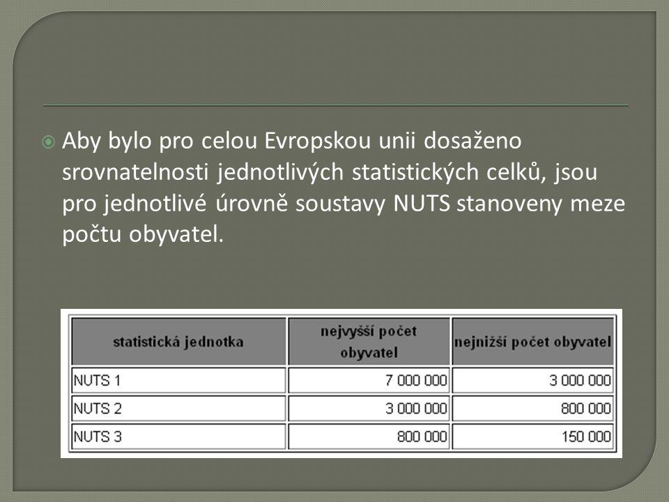  Aby bylo pro celou Evropskou unii dosaženo srovnatelnosti jednotlivých statistických celků, jsou pro jednotlivé úrovně soustavy NUTS stanoveny meze
