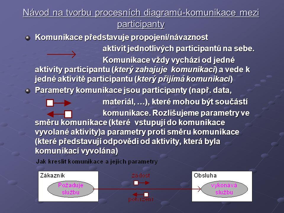 Návod na tvorbu procesních diagramů-komunikace mezi participanty Komunikace představuje propojení/návaznost aktivit jednotlivých participantů na sebe.