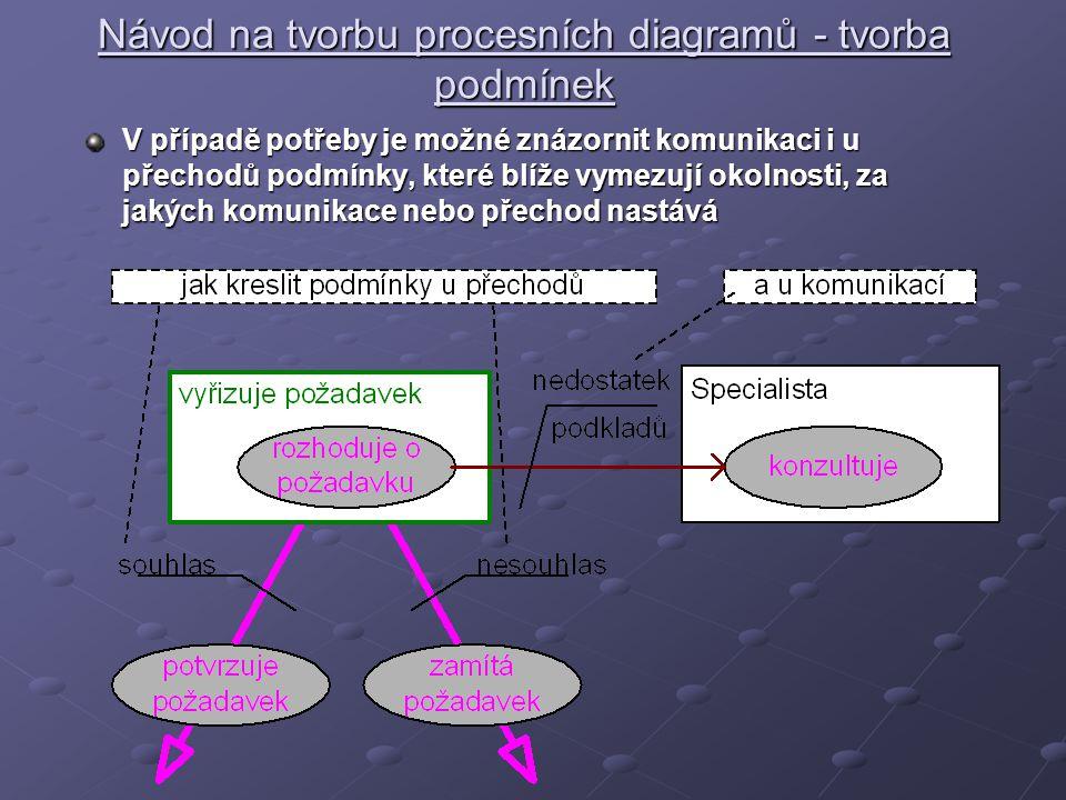 Návod na tvorbu procesních diagramů - tvorba podmínek V případě potřeby je možné znázornit komunikaci i u přechodů podmínky, které blíže vymezují okolnosti, za jakých komunikace nebo přechod nastává