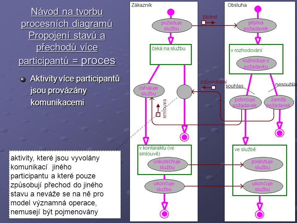 Návod na tvorbu procesních diagramů Propojení stavů a přechodů více participantů = proces Aktivity více participantů jsou provázány jsou provázány komunikacemi komunikacemi přijímá požadavek v rozhodování rozhoduje o požadavku ObsluhaZákazník požaduje službu žádost nesouhlas souhlas smlouva ve službě poskytuje službu v kontaraktu (ve smlouvě) uskutečňuje službu ukončuje službu ukončuje službu aktivity, které jsou vyvolány komunikací jiného participantu a které pouze způsobují přechod do jiného stavu a neváže se na ně pro model významná operace, nemusejí být pojmenovány zdůvodnění zamítá požadavek potvrzuje požadavek zahajuje službu čeká na službu