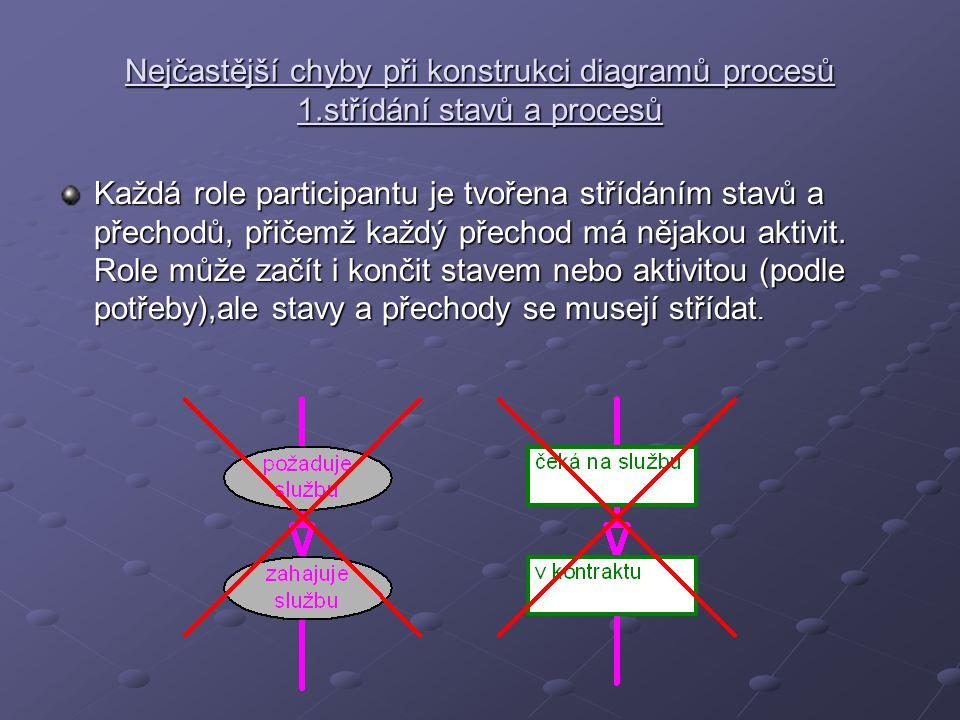 Nejčastější chyby při konstrukci diagramů procesů 1.střídání stavů a procesů Každá role participantu je tvořena střídáním stavů a přechodů, přičemž každý přechod má nějakou aktivit.