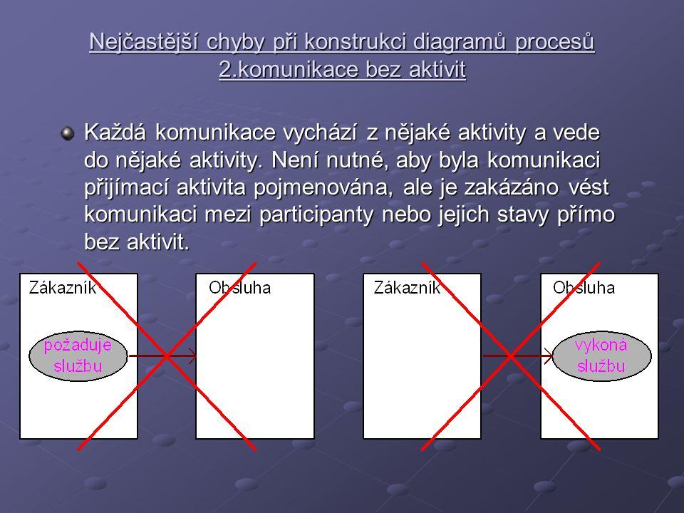 Nejčastější chyby při konstrukci diagramů procesů 2.komunikace bez aktivit Každá komunikace vychází z nějaké aktivity a vede do nějaké aktivity. Není
