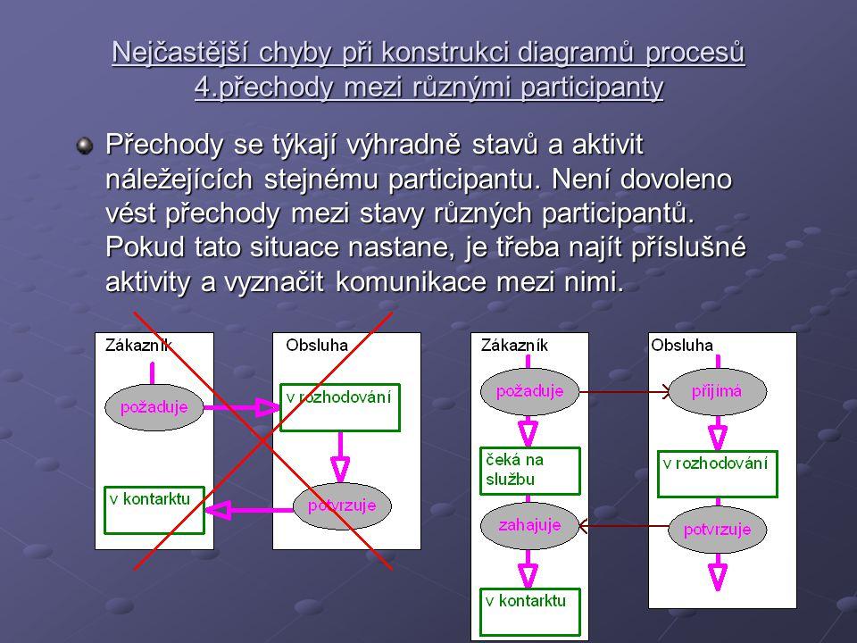 Nejčastější chyby při konstrukci diagramů procesů 4.přechody mezi různými participanty Přechody se týkají výhradně stavů a aktivit náležejících stejnému participantu.