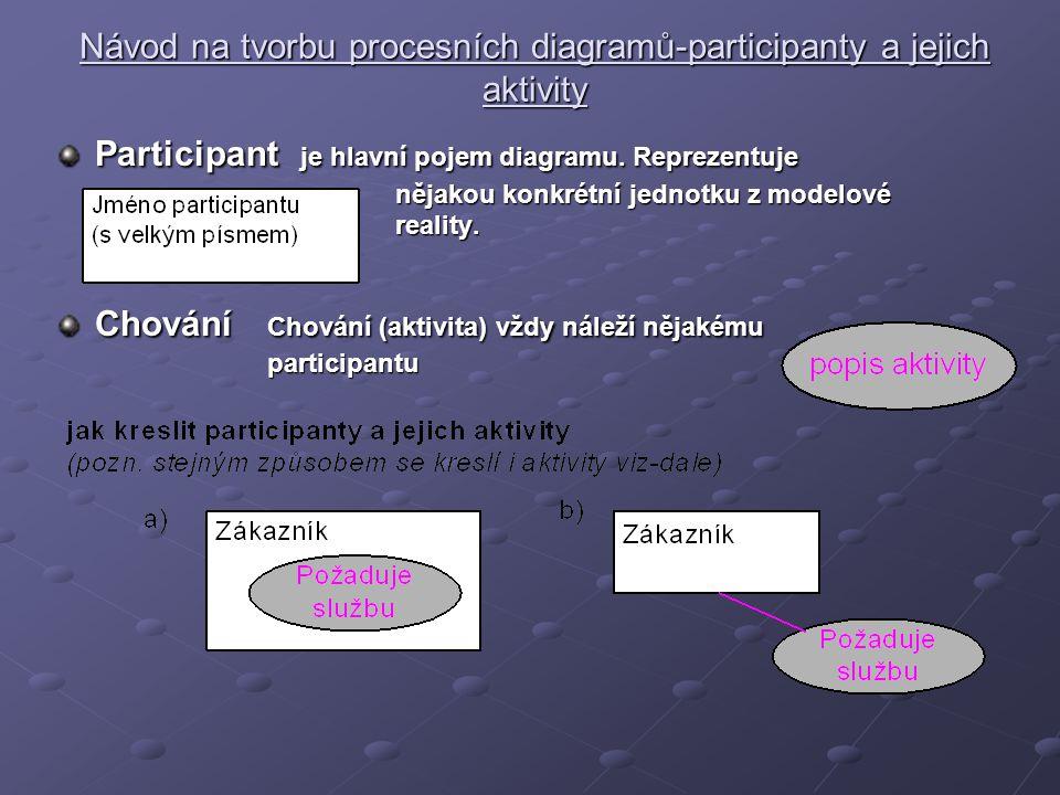 Návod na tvorbu procesních diagramů-participanty a jejich aktivity Participant je hlavní pojem diagramu. Reprezentuje nějakou konkrétní jednotku z mod