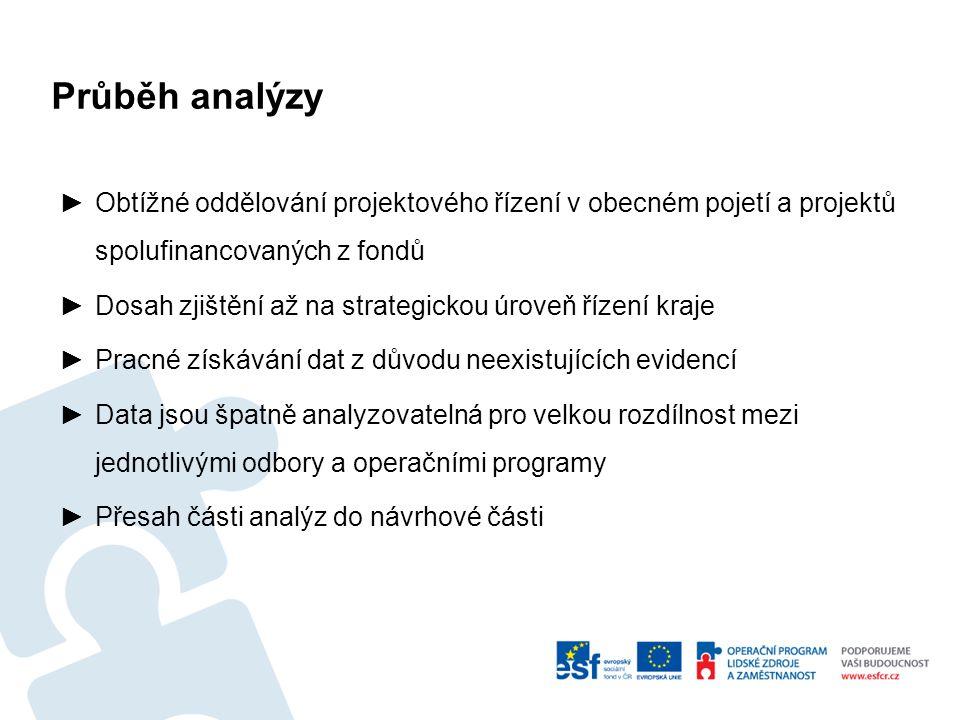 Průběh analýzy ►Obtížné oddělování projektového řízení v obecném pojetí a projektů spolufinancovaných z fondů ►Dosah zjištění až na strategickou úrove