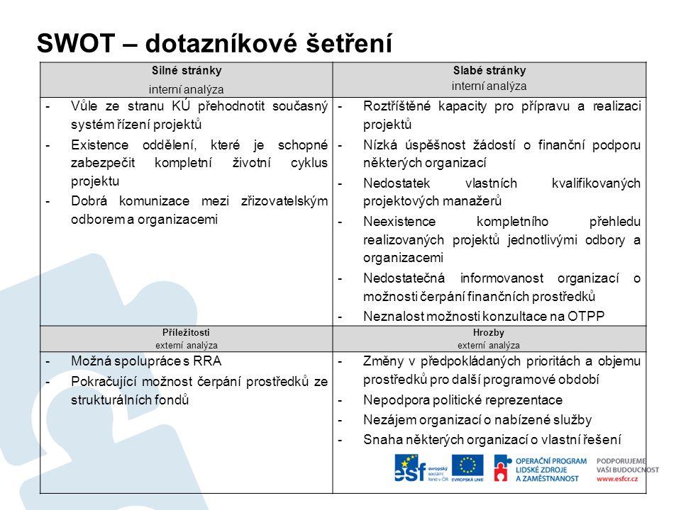 SWOT – dotazníkové šetření Silné stránky interní analýza Slabé stránky interní analýza -Vůle ze stranu KÚ přehodnotit současný systém řízení projektů