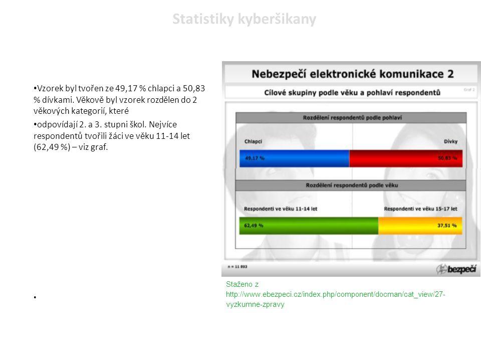 Staženo z http://www.ebezpeci.cz/index.php/component/docman/cat_view/27- vyzkumne-zpravy Vzorek byl tvořen ze 49,17 % chlapci a 50,83 % dívkami. Věkov