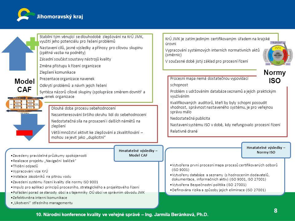 """8 Stabilní tým věnující se dlouhodobě zlepšování na KrÚ JMK, využití jeho potenciálu pro řešení problémů Nastavení cílů, jasné výsledky a přínosy pro cílovou skupinu (zpětná vazba na podněty) Zásadní součást soustavy nástrojů kvality Změna přístupu k řízení organizace Zlepšení komunikace Prezentace organizace navenek Odkrytí problémů a návrh jejich řešení Syntéza názorů cílové skupiny (spolupráce směrem dovnitř a navenek organizace Dlouhá doba procesu sebehodnocení Nezainteresování širšího okruhu lidí do sebehodnocení Nedostatečná síla na prosazení i dalších námětů na zlepšení Větší množství aktivit ke zlepšování a zkvalitňování – mohou se jevit jako """"duplicitní Model CAF KrÚ JMK je zatím jediným certifikovaným úřadem na krajské úrovni Vypracování systémových interních normativních aktů (směrnic) V současné době jistý základ pro procesní řízení Procesní mapa nemá dostatečnou vypovídací schopnost Problém s udržováním databáze seznamů a jejich praktickým využíváním Kvalifikovaných auditorů, kteří by byly schopni posoudit vhodnost, správnost nastaveného systému, je pro veřejnou správu málo Nedostatečná publicita Nastavení systému ISO v době, kdy nefungovalo procesní řízení Relativně drané Normy ISO Zavedeny pravidelné průzkumy spokojenosti Realizace projektu """"Navigační balíček Třídění odpadů Vypracování vize KrÚ Instalace zásobníků na pitnou vodu Zavedení systému řízení kvality dle normy ISO 9001 Impulz pro aplikaci principů procesního, strategického a projektového řízení Pořádání porad se starosty obcí a s tajemníky OÚ obcí ve správním obvodu JMK Zefektivněna interní komunikace """"Ukotvení středního managementu Hmatatelné výsledky – Model CAF Vytvořena první procesní mapa procesů certifikovaných odborů (ISO 9001) Vytvořeny databáze a seznamy (s hodnocením dodavatelů, dokumentace, informačních aktiv) (ISO 9001, ISO 27001) Vytvořena Bezpečnostní politika (ISO 27001) Definována rizika a způsoby jejich eliminace (ISO 27001) Hmatatelné výsledky – Normy ISO 10."""