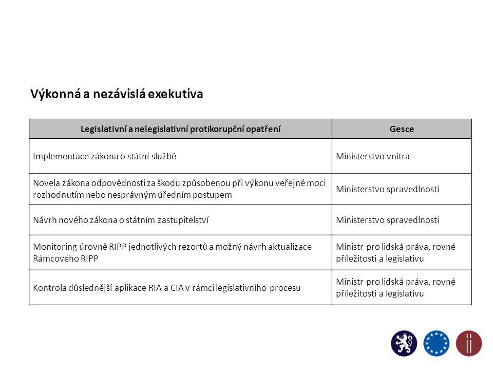 Výkonná a nezávislá exekutiva Legislativní a nelegislativní protikorupční opatřeníGesce Implementace zákona o státní služběMinisterstvo vnitra Novela