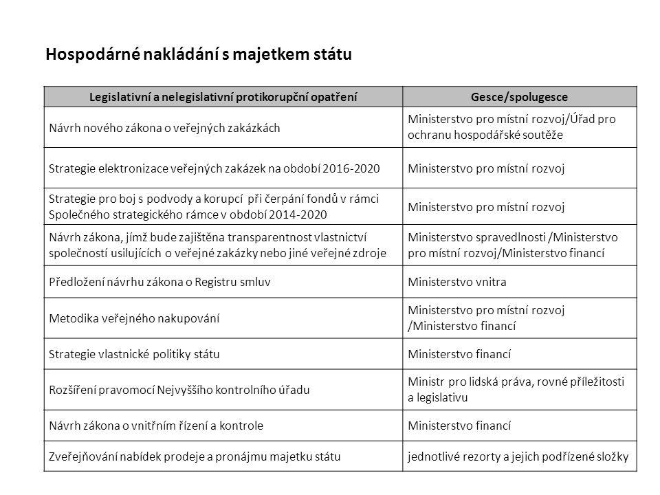 Hospodárné nakládání s majetkem státu Legislativní a nelegislativní protikorupční opatřeníGesce/spolugesce Návrh nového zákona o veřejných zakázkách M