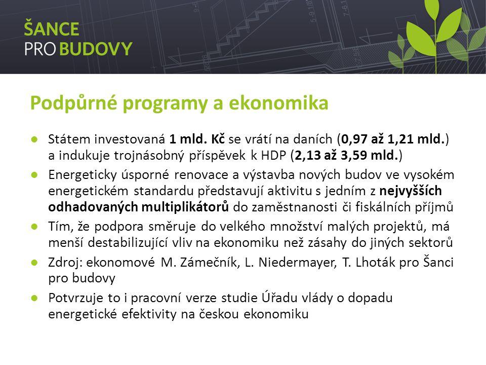 Podpůrné programy a ekonomika ●Státem investovaná 1 mld.