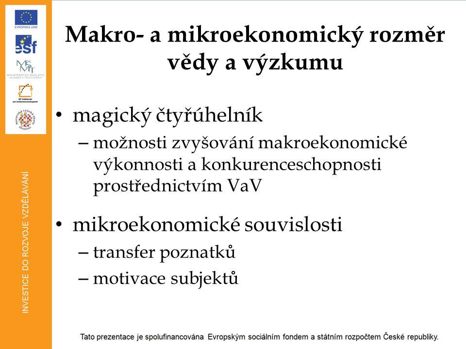 Makro- a mikroekonomický rozměr vědy a výzkumu magický čtyřúhelník – možnosti zvyšování makroekonomické výkonnosti a konkurenceschopnosti prostřednict
