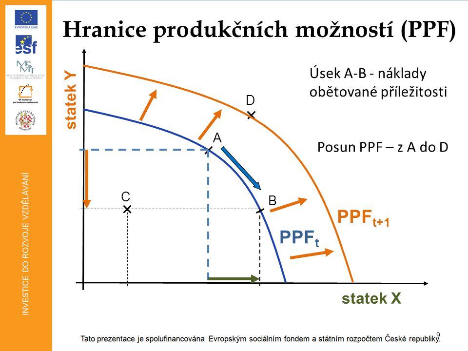 9 Hranice produkčních možností (PPF) statek X statek Y PPF t A B C D Úsek A-B - náklady obětované příležitosti PPF t+1 Posun PPF – z A do D