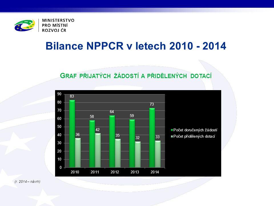 G RAF PŘIJATÝCH ŽÁDOSTÍ A PŘIDĚLENÝCH DOTACÍ (r. 2014 – návrh) Bilance NPPCR v letech 2010 - 2014
