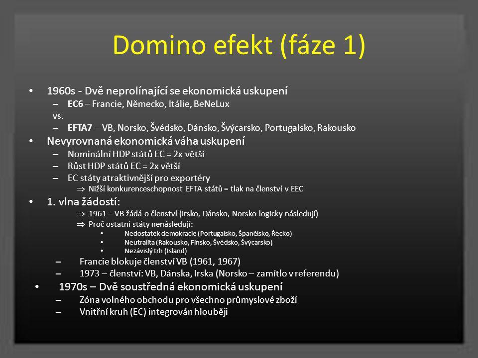 Domino efekt (fáze 1) 1960s - Dvě neprolínající se ekonomická uskupení – EC6 – Francie, Německo, Itálie, BeNeLux vs. – EFTA7 – VB, Norsko, Švédsko, Dá