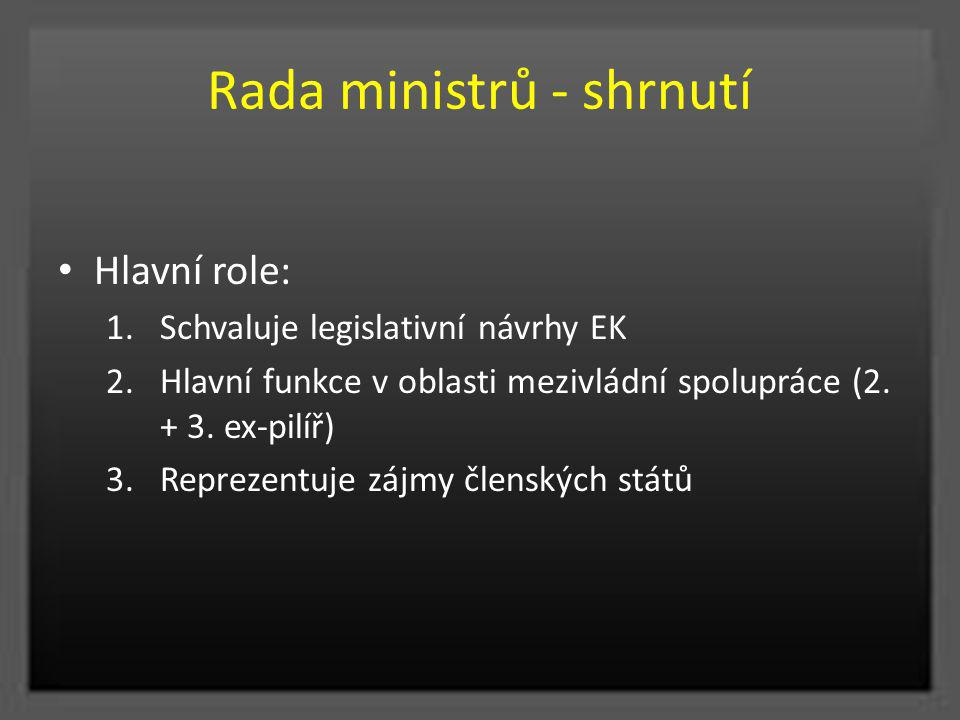 Rada ministrů - shrnutí Hlavní role: 1.Schvaluje legislativní návrhy EK 2.Hlavní funkce v oblasti mezivládní spolupráce (2. + 3. ex-pilíř) 3.Reprezent